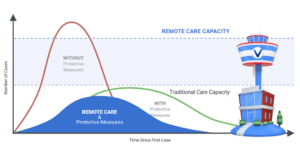 Telehealth Flattens, redefines the curve byRPM solutions that would reduce a surge of patients in hospitals and ERs