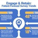 Patient focused survey underscores the rapid acceleration of telehealth